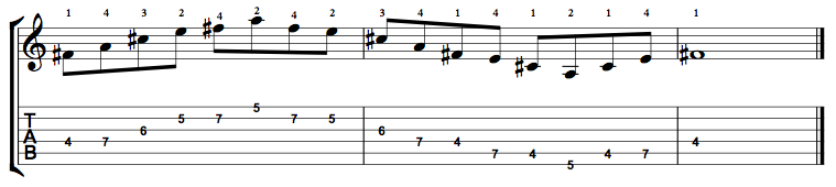 Minor7-Arpeggio-Notes-Key-F#-Pos-4-Shape-2