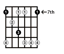 Minor7b5-Arpeggio-Frets-Key-B-Pos-7-Shape-1