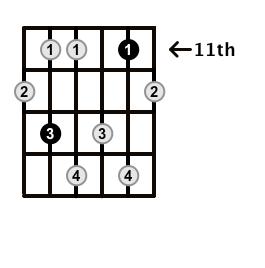 Minor7b5-Arpeggio-Frets-Key-Bb-Pos-11-Shape-3