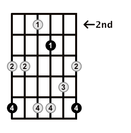Minor7b5-Arpeggio-Frets-Key-Bb-Pos-2-Shape-5