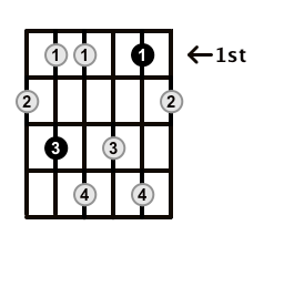 Minor7b5-Arpeggio-Frets-Key-C-Pos-1-Shape-3