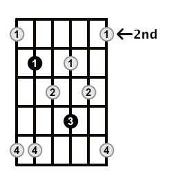 Minor7b5-Arpeggio-Frets-Key-C-Pos-2-Shape-4