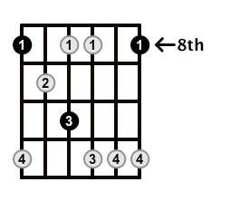 Minor7b5-Arpeggio-Frets-Key-C-Pos-8-Shape-1