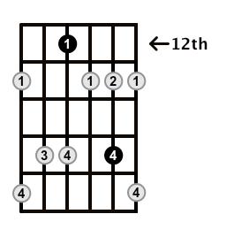 Minor7b5-Arpeggio-Frets-Key-D-Pos-12-Shape-2
