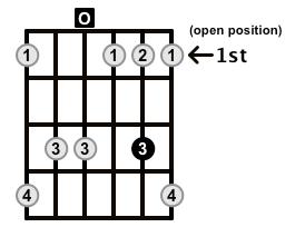 Minor7b5-Arpeggio-Frets-Key-D-Pos-Open-Shape-0