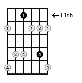 Minor7b5-Arpeggio-Frets-Key-Db-Pos-11-Shape-2