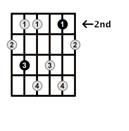 Minor7b5-Arpeggio-Frets-Key-Db-Pos-2-Shape-3