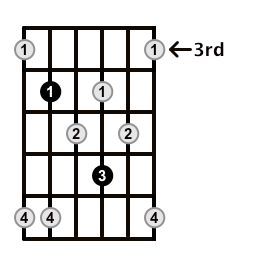 Minor7b5-Arpeggio-Frets-Key-Db-Pos-3-Shape-4