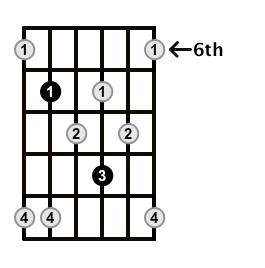 Minor7b5-Arpeggio-Frets-Key-E-Pos-6-Shape-4