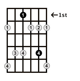 Minor7b5-Arpeggio-Frets-Key-Eb-Pos-1-Shape-2