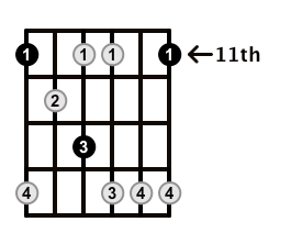 Minor7b5-Arpeggio-Frets-Key-Eb-Pos-11-Shape-1