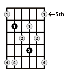 Minor7b5-Arpeggio-Frets-Key-Eb-Pos-5-Shape-4