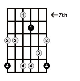 Minor7b5-Arpeggio-Frets-Key-Eb-Pos-7-Shape-5