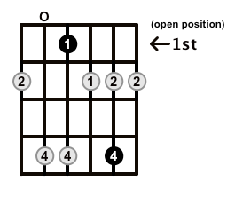 Minor7b5-Arpeggio-Frets-Key-Eb-Pos-Open-Shape-0