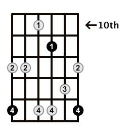 Minor7b5-Arpeggio-Frets-Key-F#-Pos-10-Shape-5