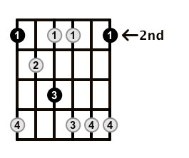 Minor7b5-Arpeggio-Frets-Key-F#-Pos-2-Shape-1