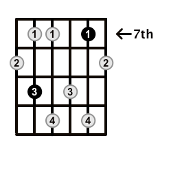Minor7b5-Arpeggio-Frets-Key-F#-Pos-7-Shape-3