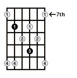 Minor7b5-Arpeggio-Frets-Key-F-Pos-7-Shape-4