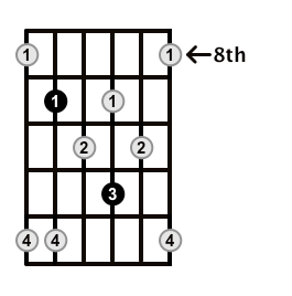 Minor7b5-Arpeggio-Frets-Key-F#-Pos-8-Shape-4