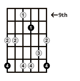 Minor7b5-Arpeggio-Frets-Key-F-Pos-9-Shape-5