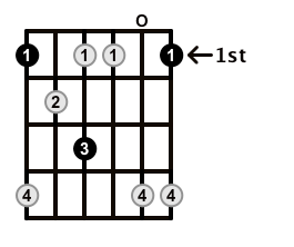 Minor7b5-Arpeggio-Frets-Key-F-Pos-Open-Shape-0