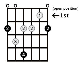 Minor7b5-Arpeggio-Frets-Key-F#-Pos-Open-Shape-0