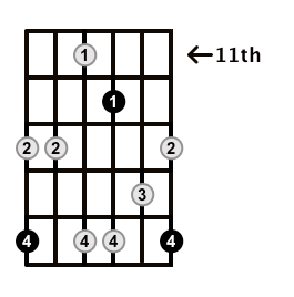 Minor7b5-Arpeggio-Frets-Key-G-Pos-11-Shape-5