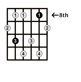 Minor7b5-Arpeggio-Frets-Key-G-Pos-8-Shape-3