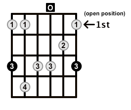 Minor7b5-Arpeggio-Frets-Key-G-Pos-Open-Shape-0