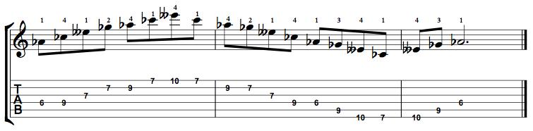 Minor7b5-Arpeggio-Notes-Key-Ab-Pos-6-Shape-2