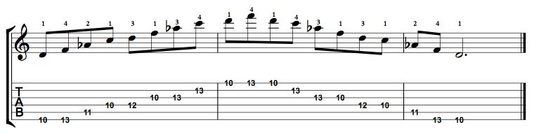 Minor7b5-Arpeggio-Notes-Key-D-Pos-10-Shape-1
