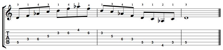Minor7b5-Arpeggio-Notes-Key-D-Pos-3-Shape-3