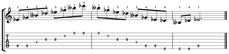 Minor7b5-Arpeggio-Notes-Key-Eb-Pos-5-Shape-4