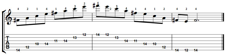 Minor7b5-Arpeggio-Notes-Key-F#-Pos-10-Shape-5