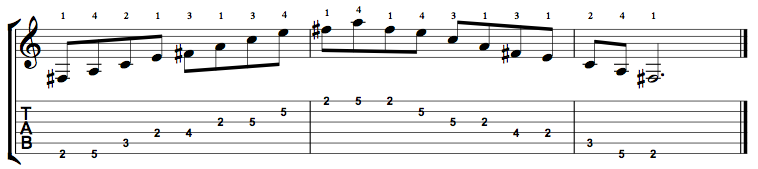 Minor7b5-Arpeggio-Notes-Key-F#-Pos-2-Shape-1