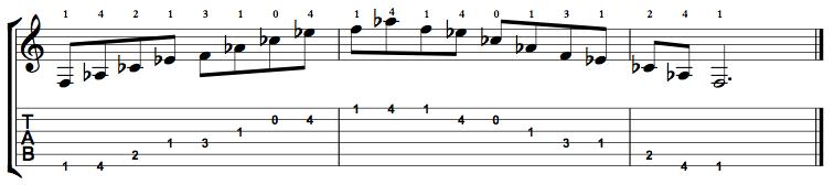 Minor7b5-Arpeggio-Notes-Key-F-Pos-Open-Shape-0