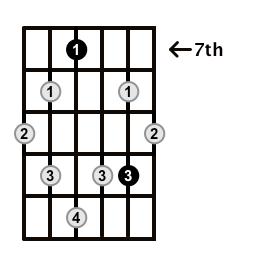 Augmented7-Arpeggio-Frets-Key-A-Pos-7-Shape-2