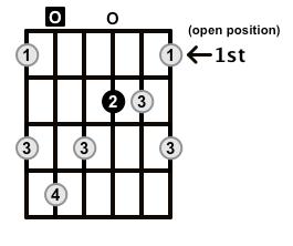 Augmented7-Arpeggio-Frets-Key-A-Pos-Open-Shape-0
