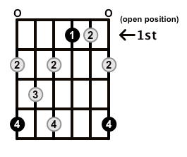 Augmented7-Arpeggio-Frets-Key-Ab-Pos-Open-Shape-0