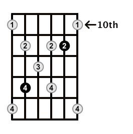 Augmented7-Arpeggio-Frets-Key-Bb-Pos-10-Shape-3