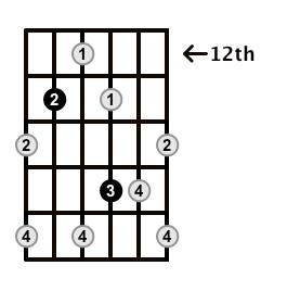 Augmented7-Arpeggio-Frets-Key-Bb-Pos-12-Shape-4