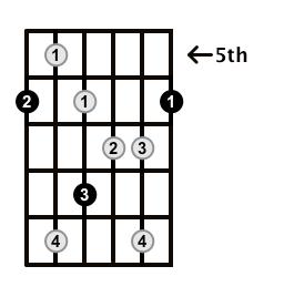 Augmented7-Arpeggio-Frets-Key-Bb-Pos-5-Shape-1