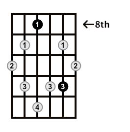Augmented7-Arpeggio-Frets-Key-Bb-Pos-8-Shape-2