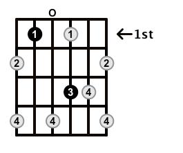 Augmented7-Arpeggio-Frets-Key-Bb-Pos-Open-Shape-0
