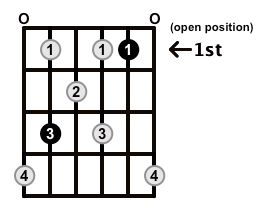 Augmented7-Arpeggio-Frets-Key-C-Pos-Open-Shape-0