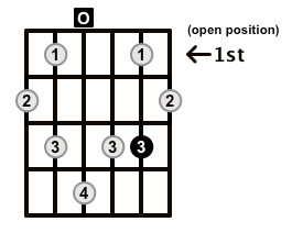 Augmented7-Arpeggio-Frets-Key-D-Pos-Open-Shape-0