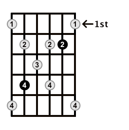 Augmented7-Arpeggio-Frets-Key-Db-Pos-1-Shape-3