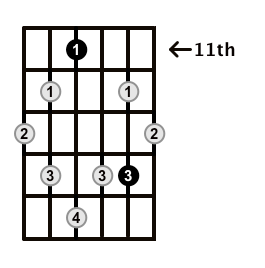 Augmented7-Arpeggio-Frets-Key-Db-Pos-11-Shape-2