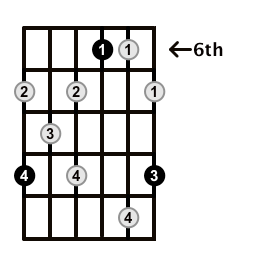 Augmented7-Arpeggio-Frets-Key-Db-Pos-6-Shape-5