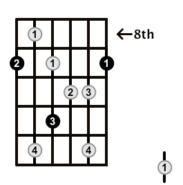 Augmented7-Arpeggio-Frets-Key-Db-Pos-8-Shape-1